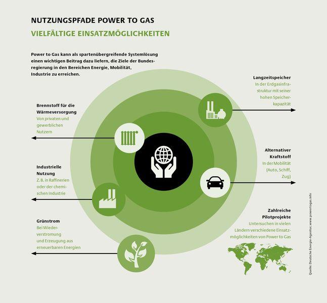 Strom in Gas umwandeln - Nutzungsansätze