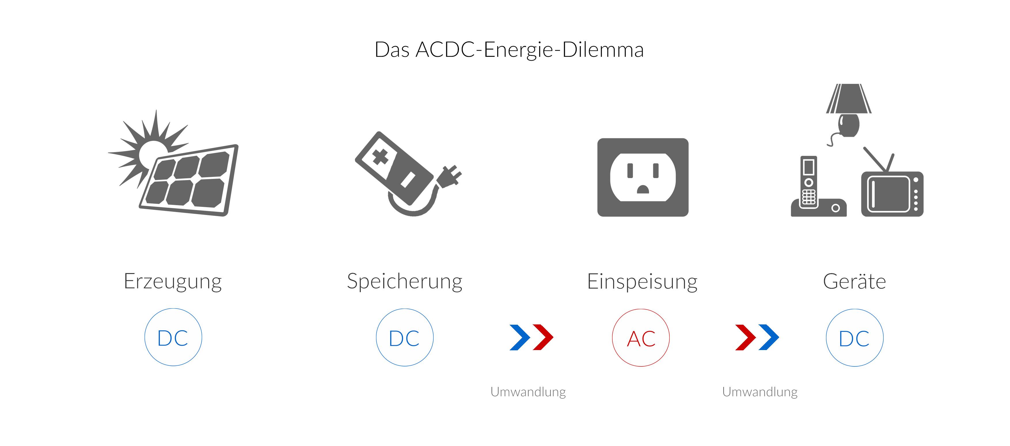 Fantastisch Gleichstrom Elektrische Symbole Zeitgenössisch ...